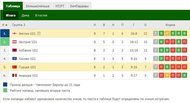отборочные матчи на евро