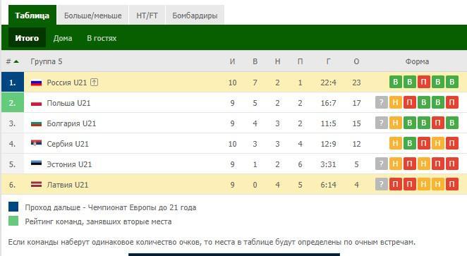 отборочные матчи на евро 2020 Россия