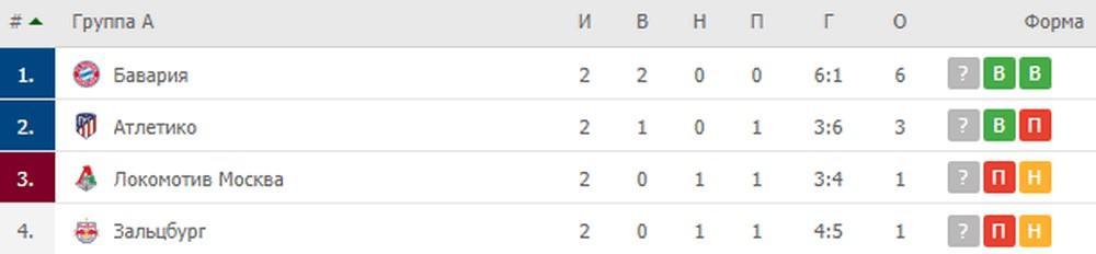 Группа А: Бавария, Атлетико, Зальцбург, Локомотив Москва