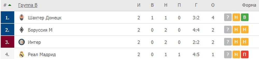 Группа B: Реал Мадрид, Шахтёр Донецк, Интер, Боруссия Мёнхенгладбах