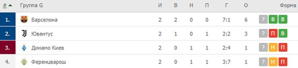 Группа G: Ювентус, Барселона, Динамо Киев, Ференцварош