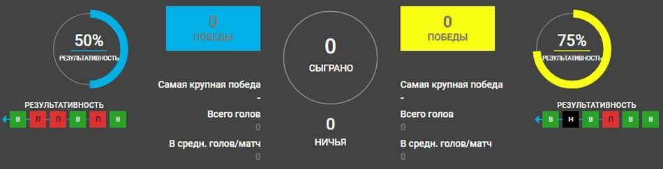 Вольфсберг - ЦСКА