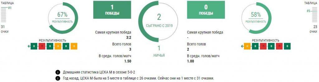 ЦСКА - Сочи