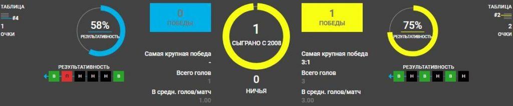 Фейеноорд - ЦСКА