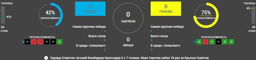 Краснодар-2 – Крылья Советов