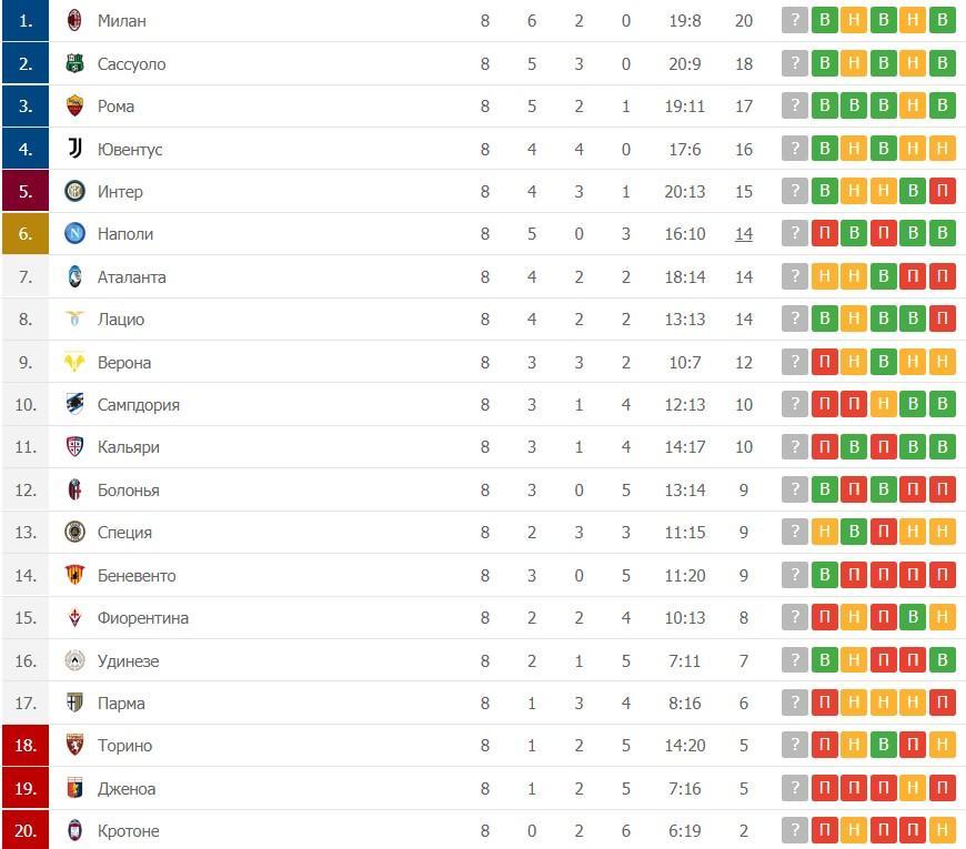 Турнирная таблица Серия А