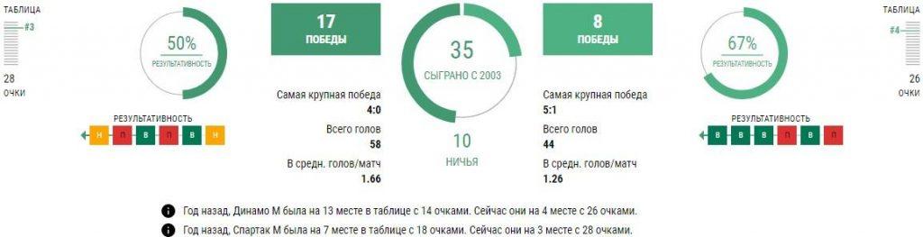 Спартак Москва - Динамо Москва