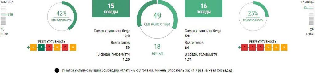 Атлетик - Реал Сосьедад