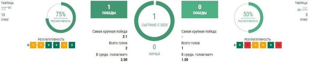 Бавария - Локомотив