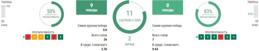 ЦСКА – Химки