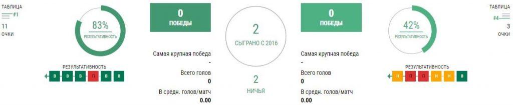 Динамо Загреб - ЦСКА