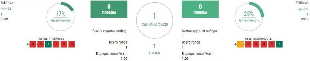 Краснодар - Ренн