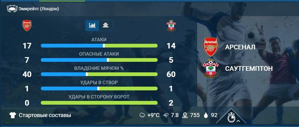Статистика игры Арсенал Саутгемптон