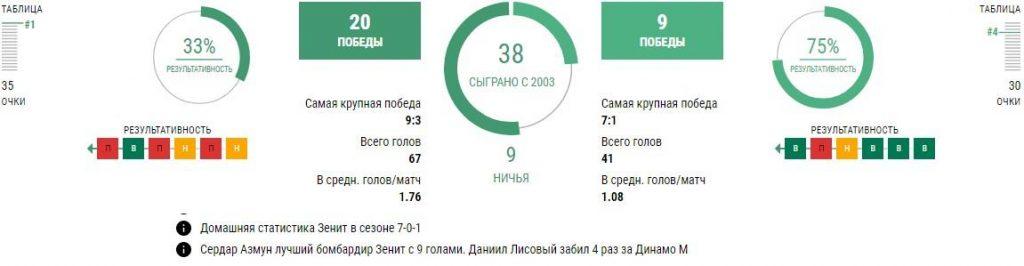 Зенит - Динамо Москва