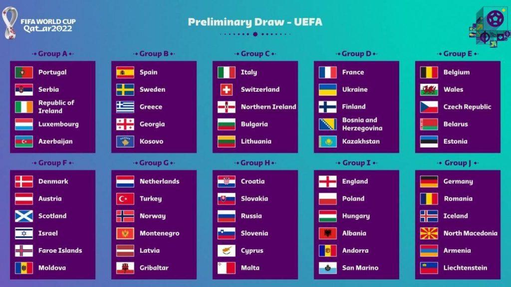 Группы Чемпионата мира 2022