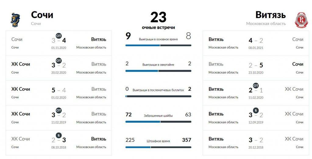 Сочи - Витязь Подольск