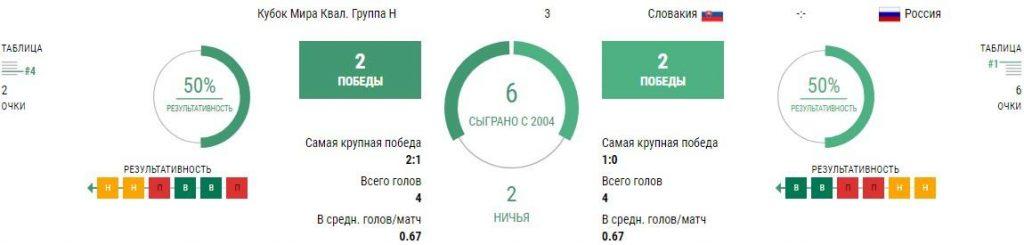 Словакия - Россия