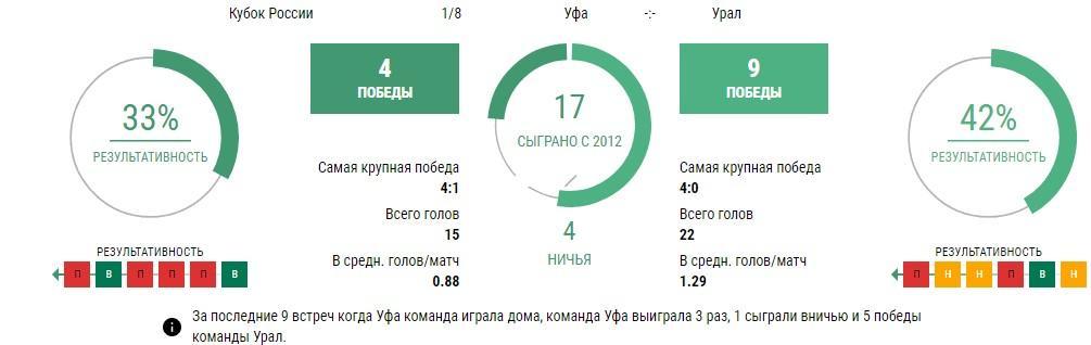 Уфа - Урал