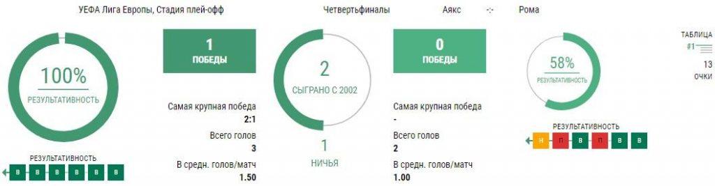 Статистика Аякс - Рома