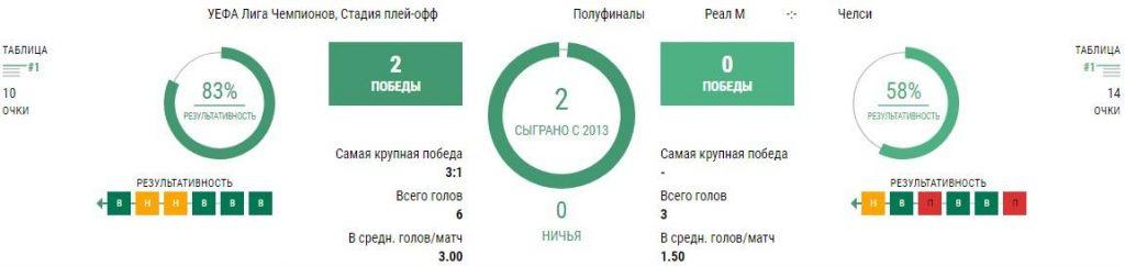 Реал Мадрид - Челси