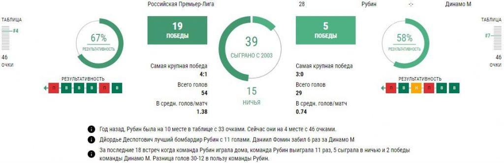 Рубин - Динамо