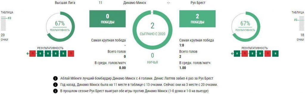 Динамо Минск - Рух Брест