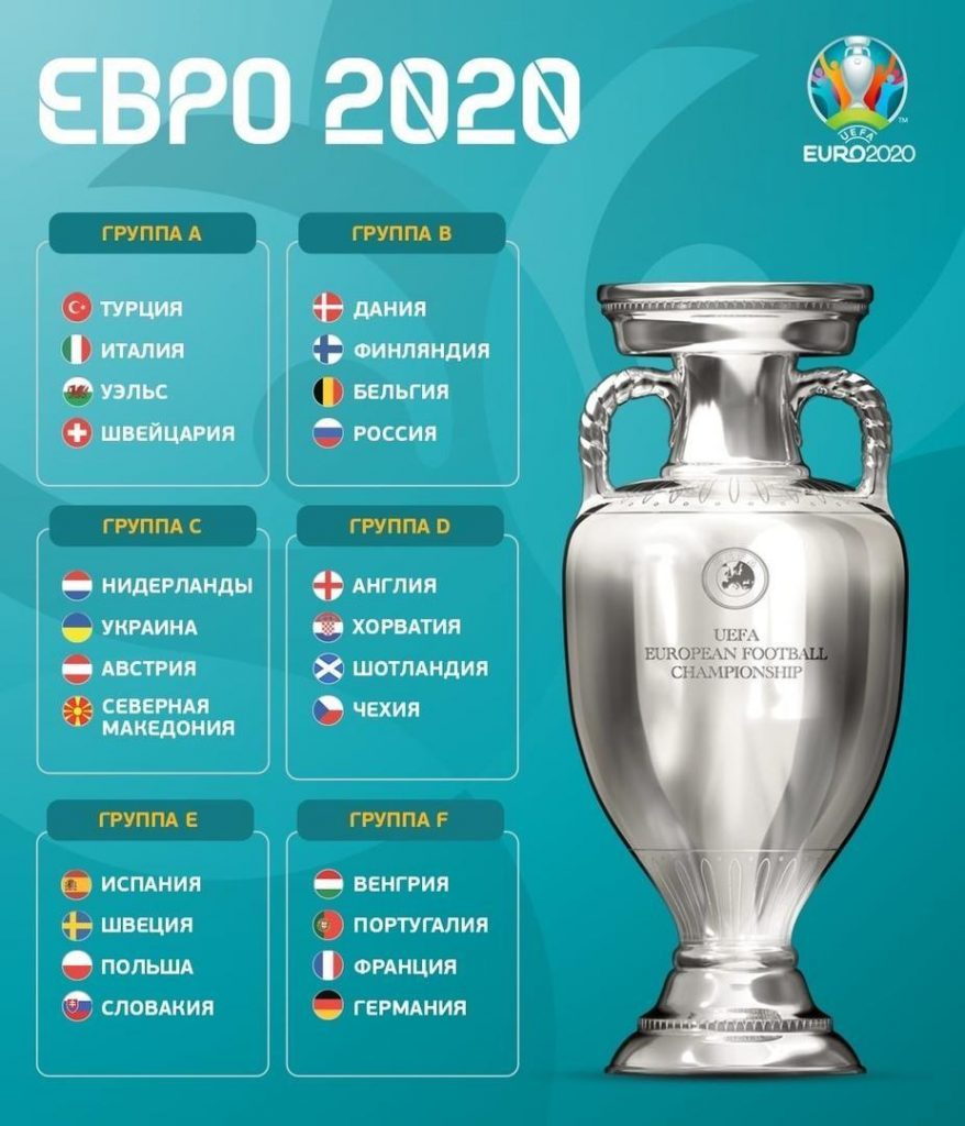 Группы Евро 2021 (2020)