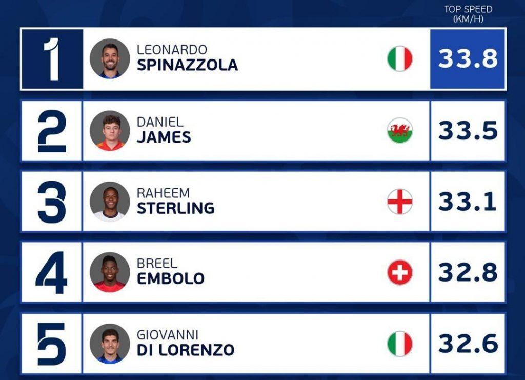 Самые быстрые футболисты на Евро 2021