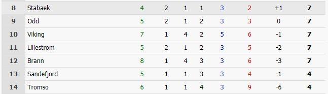 Статистика по таймам в Высшей лиге Норвегии