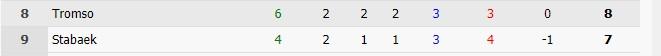 Статистика по вторым таймам в Высшей лиге Норвегии