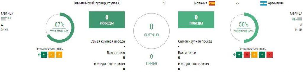 Статистика Испания Ол. - Аргентина Ол.