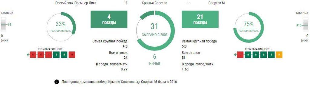 Статистика Крылья Советов - Спартак