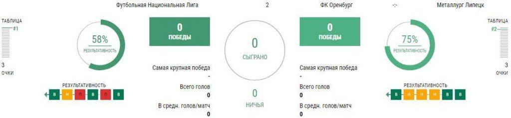 Оренбург - Металлург Липецк
