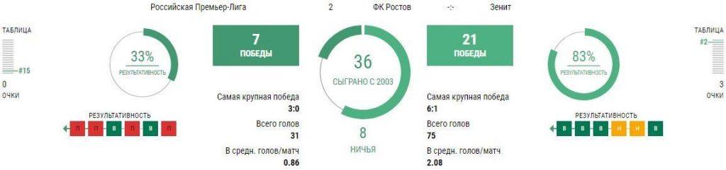 Статистика Ростов - Зенит