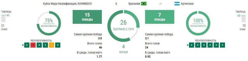Бразилия - Аргентина 5 сентября