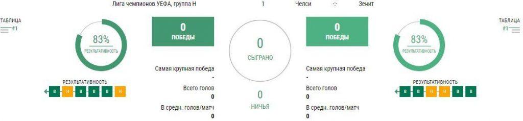 Матч Челси - Зенит 14 сентября