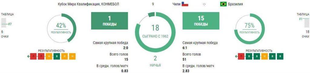 Чили - Бразилия 3 сентября