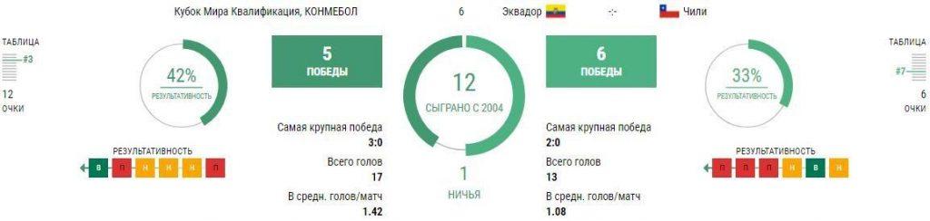 Матч Эквадор - Чили 6 сентября