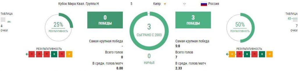 Кипр - Россия 4 сентября