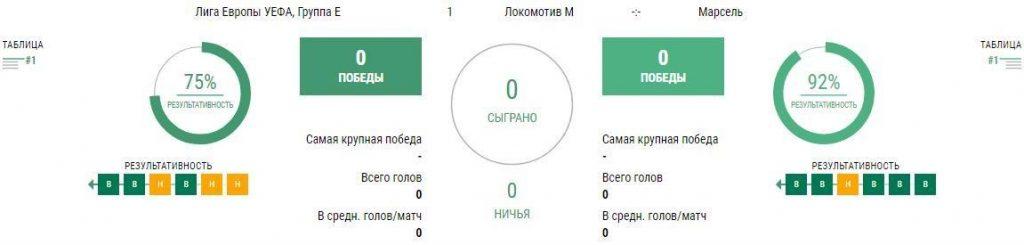 Матч Локомотив - Марсель 16 сентября