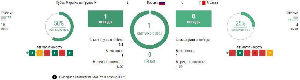 Матч Россия - Мальта 7 сентября