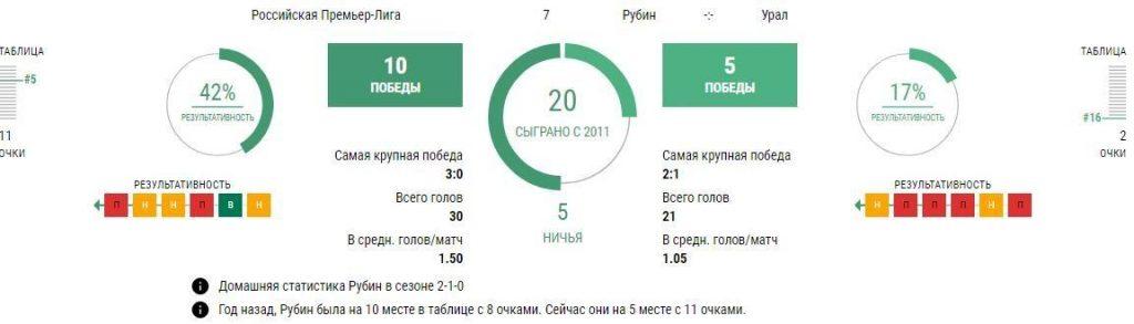 Матч Рубин - Урал 13 сентября