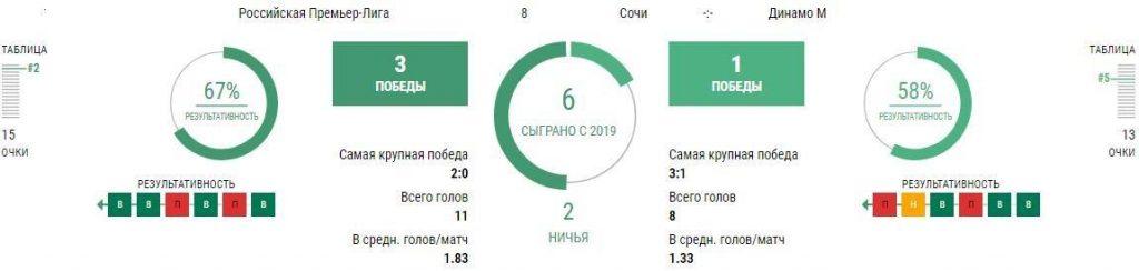 Матч Сочи - Динамо 19 сентября