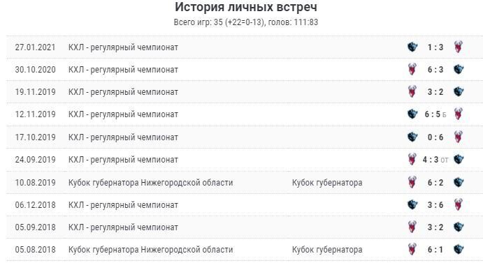 Торпедо - Динамо 9 октября