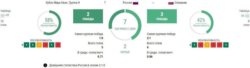 Ставки Россия - Словакия