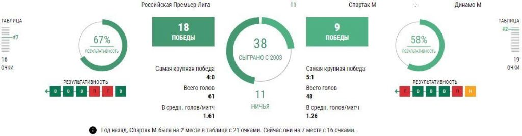 Спартак - Динамо 16 октября