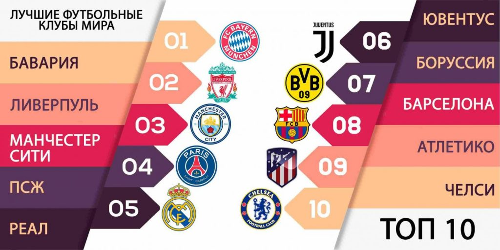 Топ 10 клубов мира по футболу